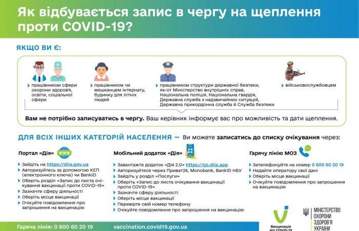 Як записатись до списку очікування на вакцинацію проти COVID-19